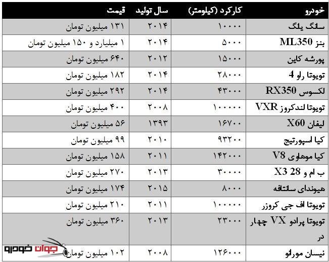 قیمت خودروی شاسی بلند دست دوم (کار_کرده) مرداد 94