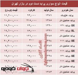قیمت انواع پراید کارکرده در تهران_مهر 94_پراید دست دوم