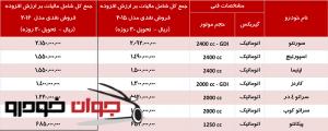 جدول فروش محصولات کیا_مهر 94
