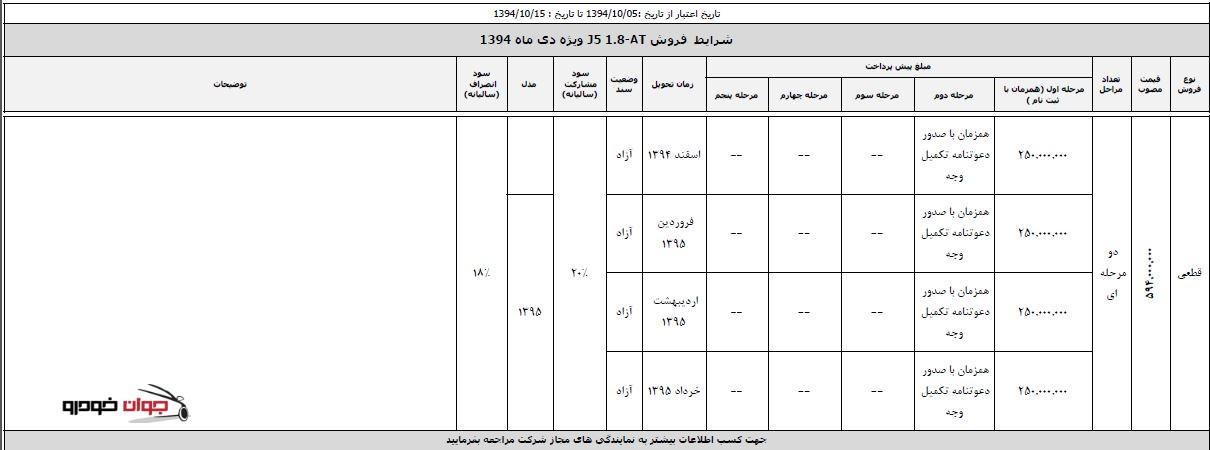 اتوماتیک شرایط فروش ویژه جک J5_کرمان موتور_دی 94