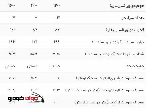 جدول مشخصات فنی پژو 2008