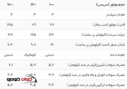 جدول مشخصات فنی پژو 208