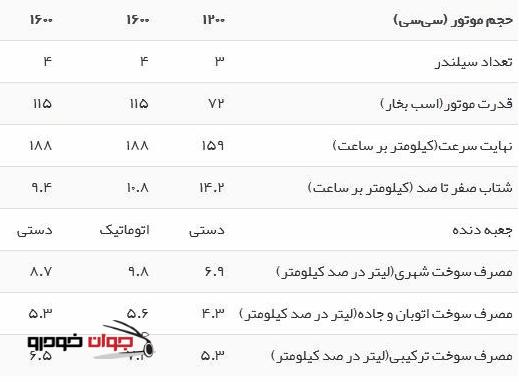 جدول مشخصات فنی پژو 301
