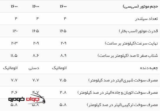جدول مشخصات فنی پژو 508