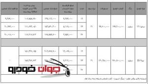 شرایط فروش لیزینگی محصولات سایپا_لیزینگ ملت_دی 94-2
