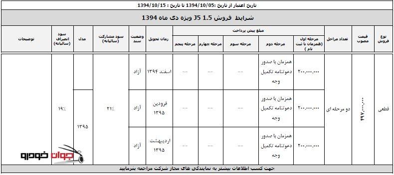 شرایط فروش ویژه جک J5-دنده ای_کرمان موتور_دی 94