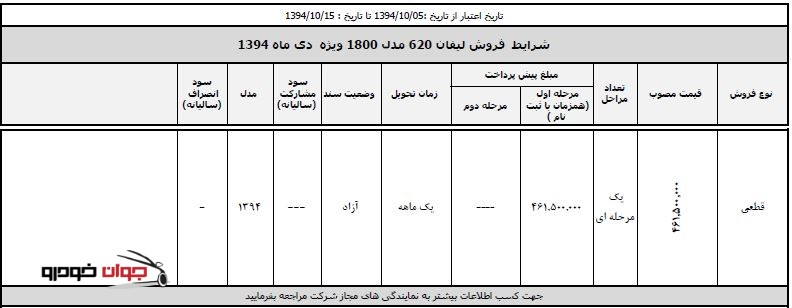 فروش لیفان ۶۲۰ – ۱۸۰۰ – ویژه دی 94_کرمان موتور