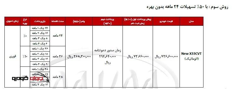 شرایط فروش اقساطی MVM X33_ اتوماتیک_50 درصد تسهیلات_بهمن 94