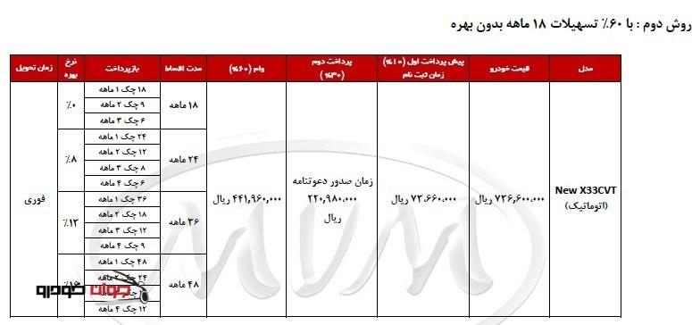 شرایط فروش اقساطی MVM X33_ اتوماتیک_60 درصد تسهیلات_بهمن 94