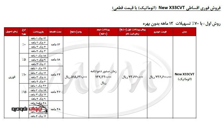 شرایط فروش اقساطی MVM X33_ اتوماتیک_70 درصد تسهیلات_بهمن 94
