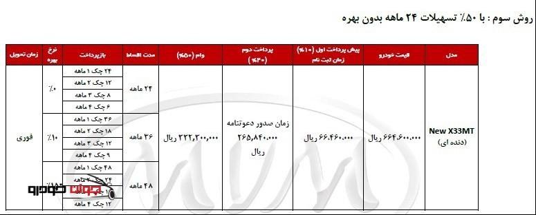 شرایط فروش اقساطی MVM X33_ دنده ای_50 درصد تسهیلات_بهمن 94