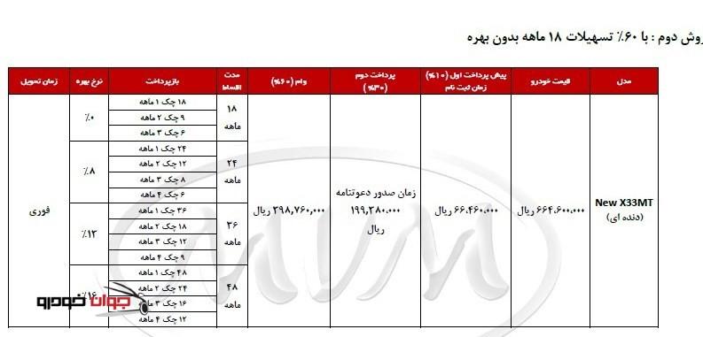 شرایط فروش اقساطی MVM X33_ دنده ای_60 درصد تسهیلات_بهمن 94