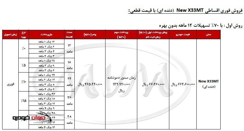 شرایط فروش اقساطی MVM X33_ دنده ای_70 درصد تسهیلات_بهمن 94