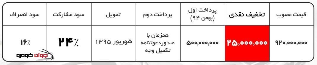 شرایط فروش BYD S6_بهمن 94