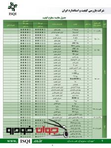 رده بندی کیفیت خودروها-بهمن 95