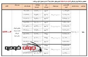 شرایط فروش لیزینگی ساینا (خرداد 96 ویژه آزاد سازی خرمشهر)