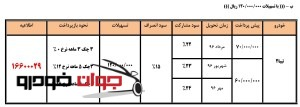 پیش فروش فروش - اعتباری2 تیبا 2(جشنواره رمضان)-min