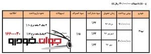 پیش فروش فروش - اعتباری3 تیبا 2(جشنواره رمضان)-min