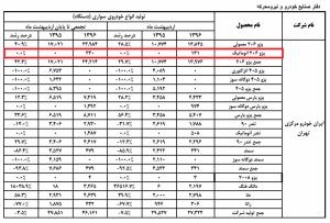 آمار تولید محصولات ایران خودرو