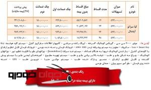 فروش لیزینگی کیا سراتو اپشنال سایپا(خرداد96)