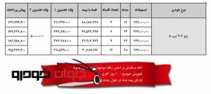 فروش لیزینگی 206 تیپ 5 ایران خودرو(خرداد96)