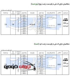 پیش فروش پژو 2008 جدید ایران خودرو(تیر 96)