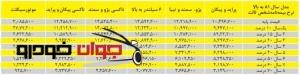 جدول نرخ بیمه شخص ثالث