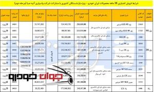فروش اقساطی محصولات ایران خودرو ویژه بازنشستگان (آذر 96)