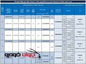 فروش نقدی و اقساطی محصولات آسان موتور (آذر 96)