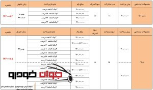 پیش فروش اعتباری محصولات سایپا (آذر 96)