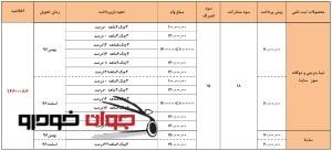 پیش فروش اعتباری محصولات سایپا 1(آذر 96)