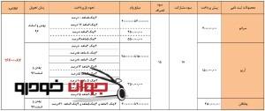 پیش فروش اعتباری محصولات سایپا 2(آذر 96)