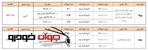 فروش اعتباری ساینا و تیبا 2 (ویژه دهه فجر)