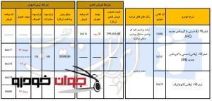 پیش فروش و فروش نقدی تندر 90 ایران خودرو (دی 96)