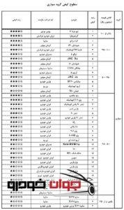 جدول رده بندی کیفیت خودروهای داخلی (اسفند 96)