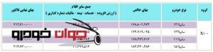 قیمت محصولات X100 سایپا (فروردین 97)