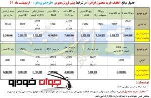 پیش فروش طرح فیروزه ای ایران خودرو همراه با تخفیف خرید محصول ایرانی (اردیبهشت 97)