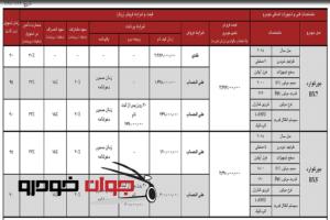 شرایط فروش نقدی و اقساطی بورگوارد BX7 و BX5 (اردیبهشت 97)