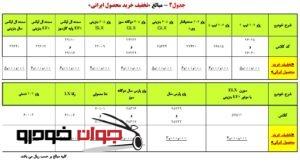 پیش فروش همراه با تخفیف محصولات ایران خودرو (خرداد 97)