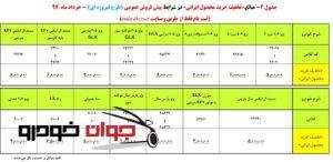 پیش فروش و خرید محصول ایرانی همراه با تخفیف (طرح فیروزه ای)