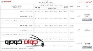 شرایط فروش مشارکتی محصولات ایرتویا (خرداد 97)