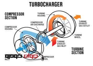 آموزشی موتورهای توربوشارژ(4)