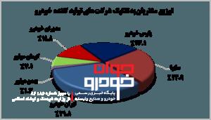 میزان رضایت مشتریان از خودروسازان
