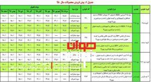 پیش فروش محصولات ایران خودرو