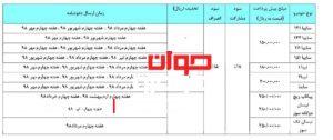 جدول شرایط فروش سایپا