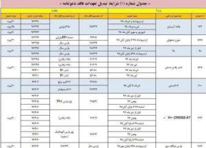 طرح تبدیل ایران خودرو آذرماه