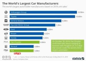 بزرگترین خودروسازان دنیا