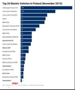 محبوب ترین خودروهای برقی در فنلاند