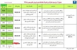 شرایط فروش محصولات ایران خودرو 2