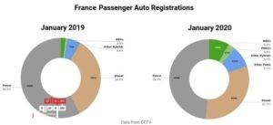 آمار فروش خودرو در فرانسه